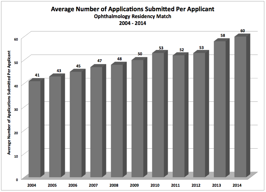 Applications Submitted Per Applicant