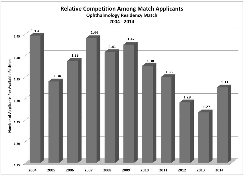 Relative Competition Among Applicants