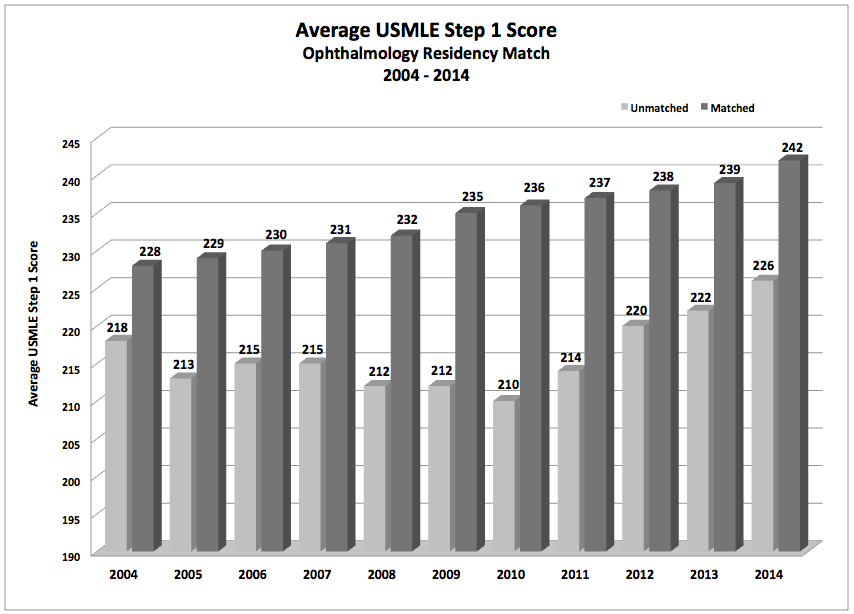 Ophthalmology Residency Match Results 2004 - 2014 - EyeSteve com