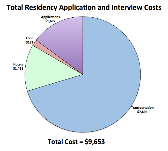Interview Costs