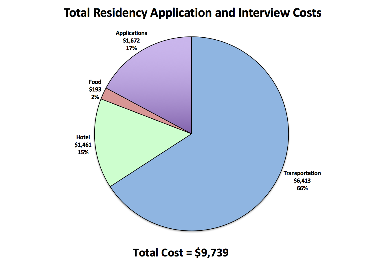 How Much Will it Cost to Apply for Residency and Travel to