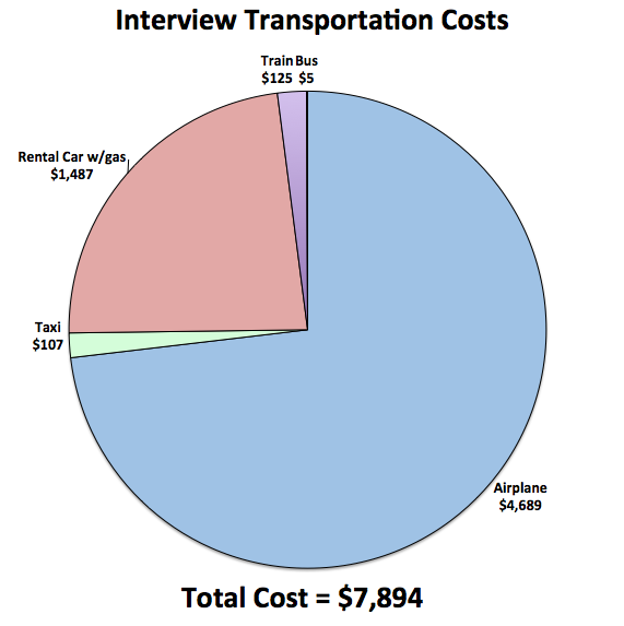 Tranportation Costs